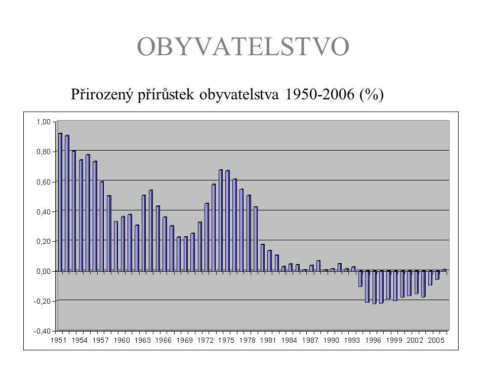 OBYVATELSTVO Přirozený přírůstek obyvatelstva 1950-2006 (%)