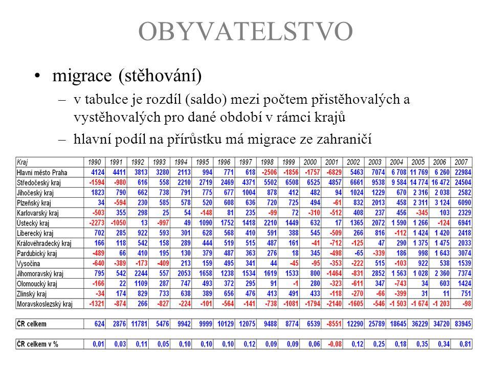 OBYVATELSTVO migrace (stěhování) –v tabulce je rozdíl (saldo) mezi počtem přistěhovalých a vystěhovalých pro dané období v rámci krajů –hlavní podíl n