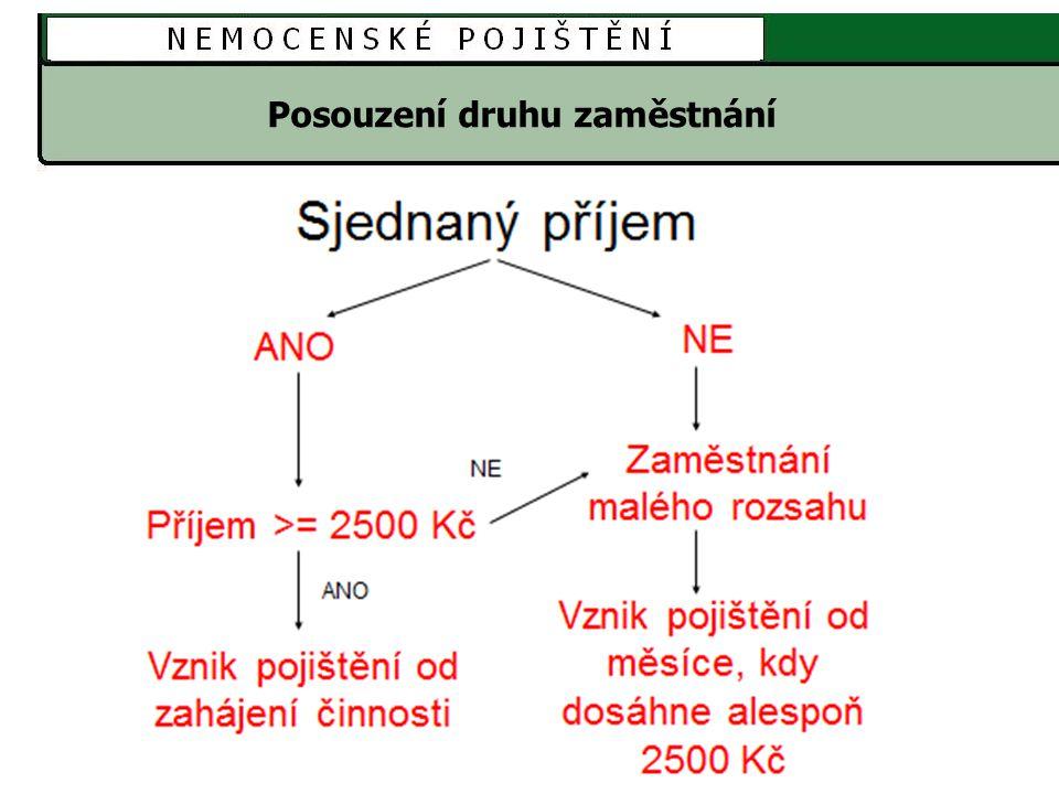 Účast na pojištění - opakování 1.DPČ – od 1.7.2014 příjem 8/2014 1500 Kč 2.