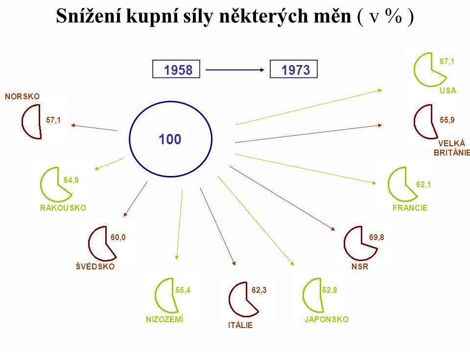 Snížení kupní síly některých měn ( v % ) 60,0 64,9 57,1 NORSKO ŠVÉDSKO RAKOUSKO 55,452,8 62,1 67,1 62,3 69,8 55,9 ITÁLIE NSR VELKÁ BRITÁNIE NIZOZEMÍJAPONSKO FRANCIE USA 1958 1973 100