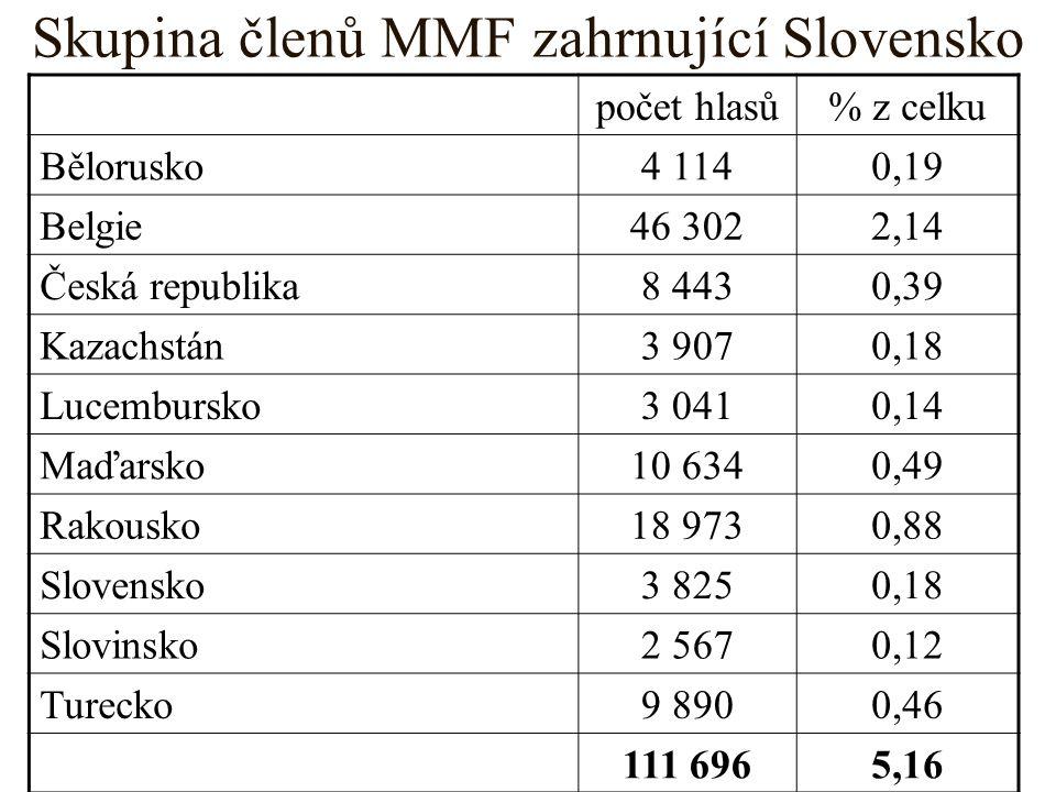 Skupina členů MMF zahrnující Slovensko počet hlasů% z celku Bělorusko4 1140,19 Belgie46 3022,14 Česká republika8 4430,39 Kazachstán3 9070,18 Lucembursko3 0410,14 Maďarsko10 6340,49 Rakousko18 9730,88 Slovensko3 8250,18 Slovinsko2 5670,12 Turecko9 8900,46 111 6965,16