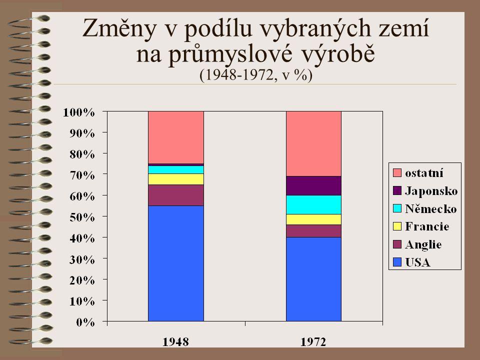 Změny v podílu vybraných zemí na průmyslové výrobě (1948-1972, v %)