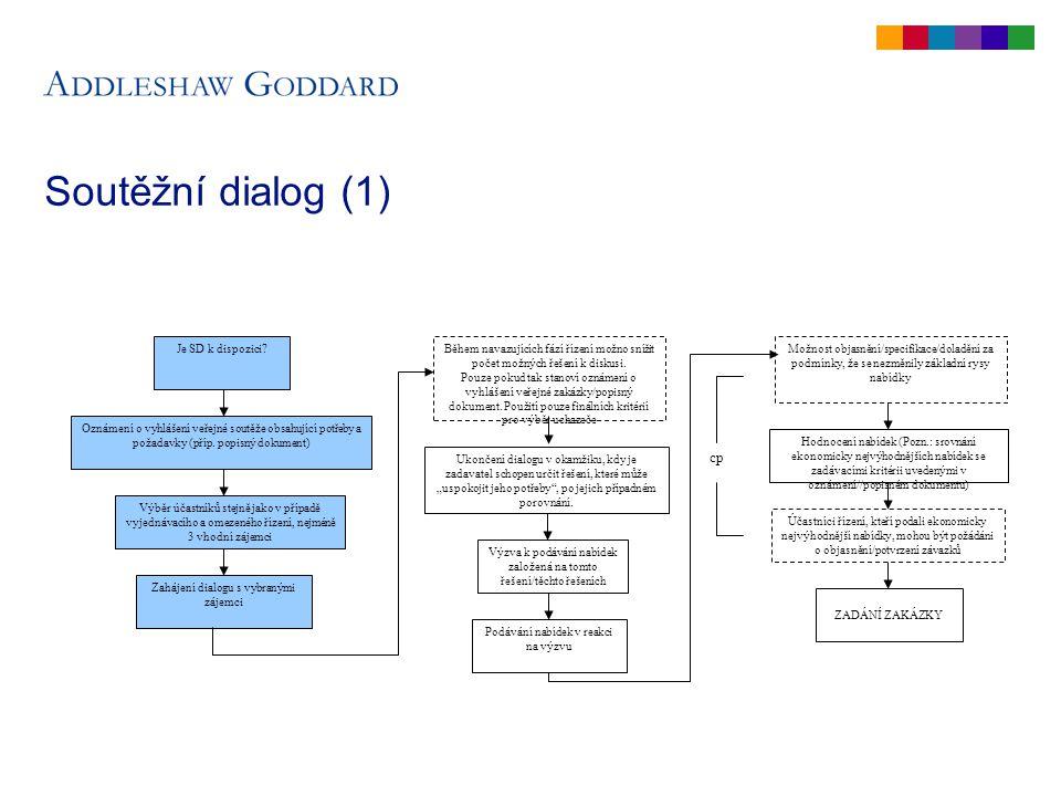 Soutěžní dialog – do vydání výzvy k účasti v soutěžním dialogu Oznámení v Úředním věstníku Evropské unie zhruba stejné jako v případě omezených/vyjednávacích řízení až na:  Informace o soutěžním dialogu  Navazující fáze VÝZNAMNÉ DOPORUČENÍ – VŽDY STANOVTE NAVAZUJÍCÍ FÁZE.