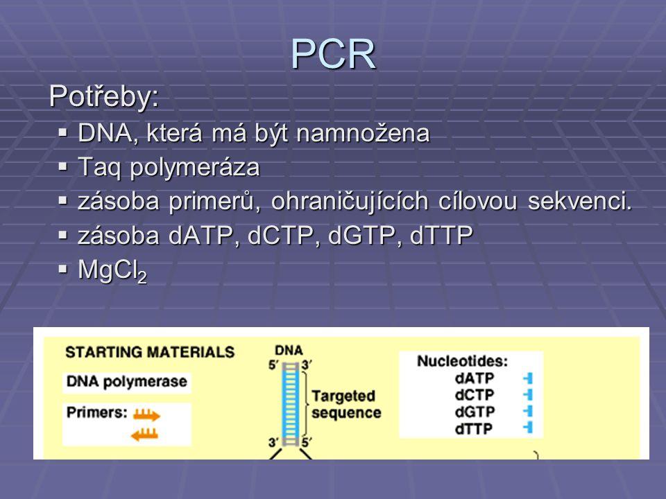 PCR Potřeby:  DNA, která má být namnožena  Taq polymeráza  zásoba primerů, ohraničujících cílovou sekvenci.