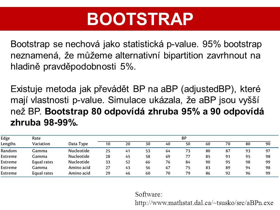 Bootstrap se nechová jako statistická p-value. 95% bootstrap neznamená, že můžeme alternativní bipartition zavrhnout na hladině pravděpodobnosti 5%. E