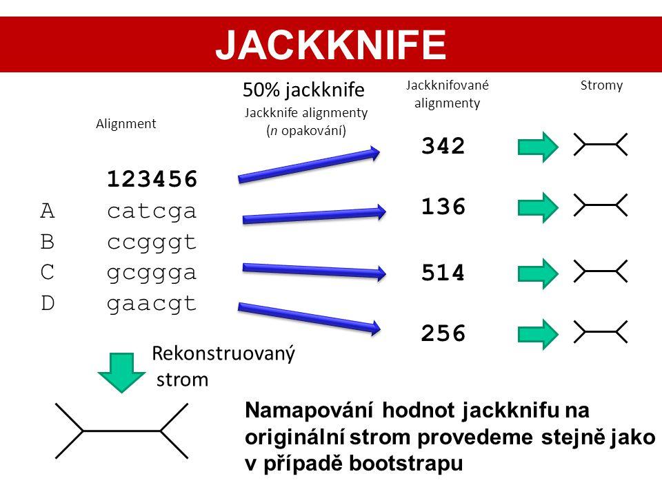 123456 Acatcga Bccgggt Cgcggga Dgaacgt Rekonstruovaný strom 342 136 514 256 Jackknife alignmenty (n opakování) Alignment Jackknifované alignmenty Stro