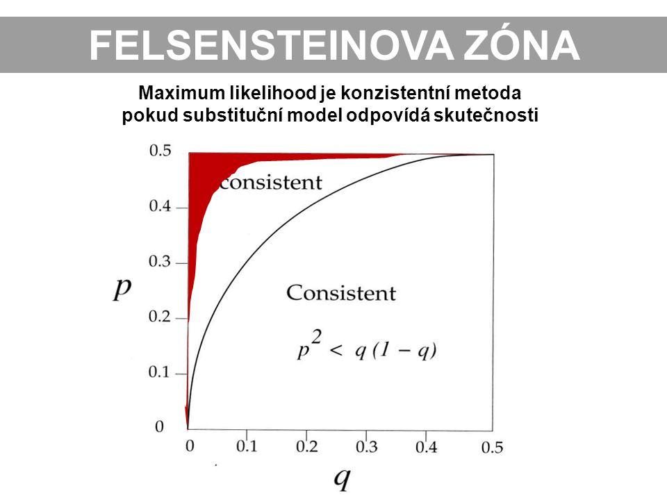 Maximum likelihood je konzistentní metoda pokud substituční model odpovídá skutečnosti FELSENSTEINOVA ZÓNA