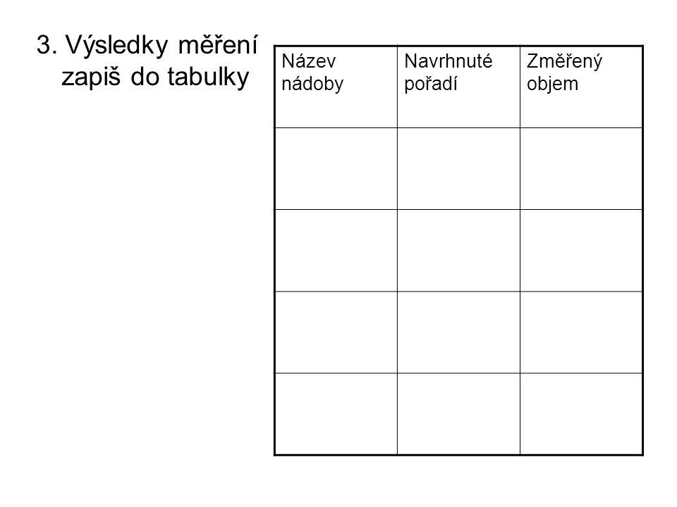 3. Výsledky měření zapiš do tabulky Název nádoby Navrhnuté pořadí Změřený objem