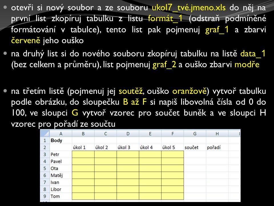 otevři si nový soubor a ze souboru ukol 7 _tvé.jmeno.xls do něj na první list zkopíruj tabulku z listu formát_ 1 (odstraň podmíněné formátování v tabu
