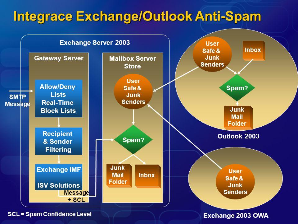 Gateway Server Exchange Server 2003 Mailbox Server Store Junk Mail Folder Junk Mail Folder Inbox Exchange 2003 OWA Outlook 2003 SCL = Spam Confidence