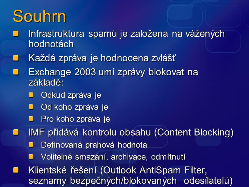 Souhrn Infrastruktura spamů je založena na vážených hodnotách Každá zpráva je hodnocena zvlášť Exchange 2003 umí zprávy blokovat na základě: Odkud zpráva je Od koho zpráva je Pro koho zpráva je IMF přidává kontrolu obsahu (Content Blocking) Definovaná prahová hodnota Volitelné smazání, archivace, odmítnutí Klientské řešení (Outlook AntiSpam Filter, seznamy bezpečných/blokovaných odesílatelů)