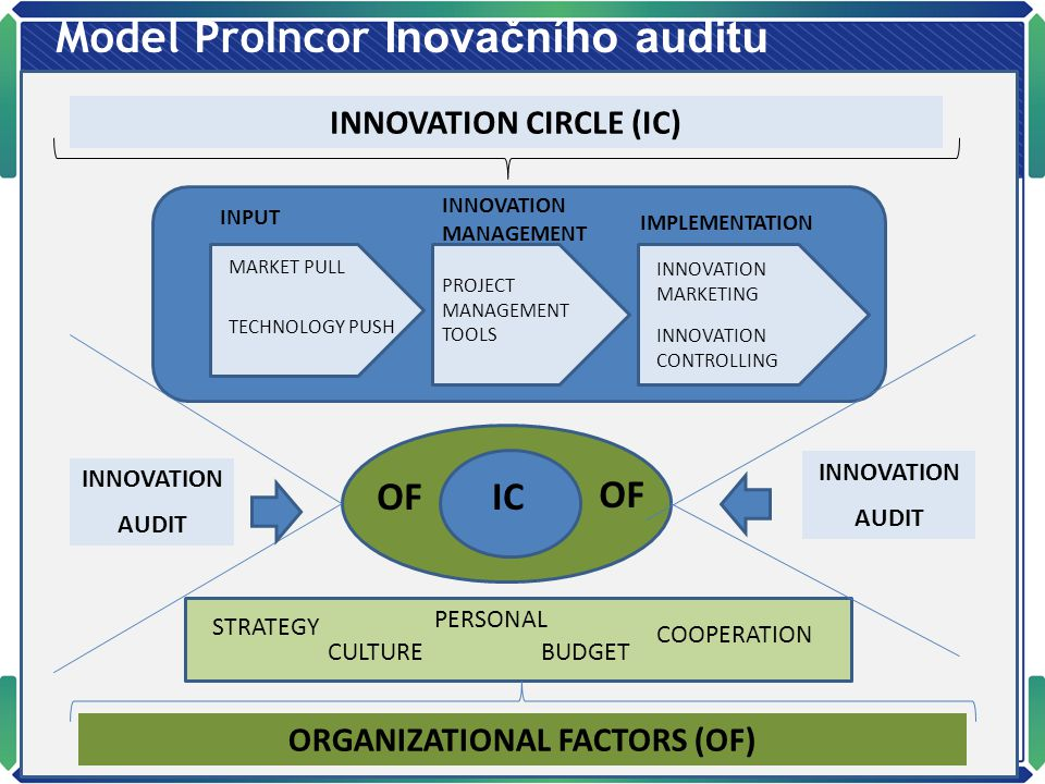 Model ProIncor Inovačního auditu INPUT INNOVATION MANAGEMENT IMPLEMENTATION INNOVATION CIRCLE (IC) MARKET PULL TECHNOLOGY PUSH INNOVATION AUDIT INNOVATION AUDIT CULTURE ORGANIZATIONAL FACTORS (OF) ICOF PERSONAL COOPERATION STRATEGY BUDGET PROJECT MANAGEMENT TOOLS INNOVATION MARKETING INNOVATION CONTROLLING