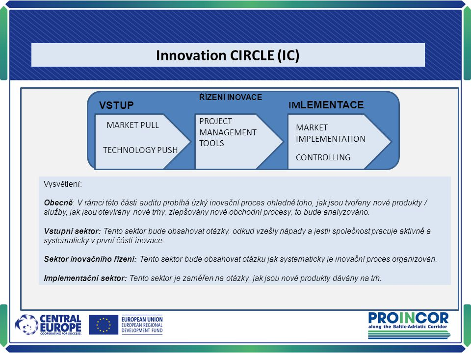VSTUP ŔÍZENÍ INOVACE IM LEMENTACE Innovation CIRCLE (IC) MARKET PULL TECHNOLOGY PUSH PROJECT MANAGEMENT TOOLS MARKET IMPLEMENTATION Vysvětlení: Obecně: V rámci této části auditu probíhá úzký inovační proces ohledně toho, jak jsou tvořeny nové produkty / služby, jak jsou otevírány nové trhy, zlepšovány nové obchodní procesy, to bude analyzováno.
