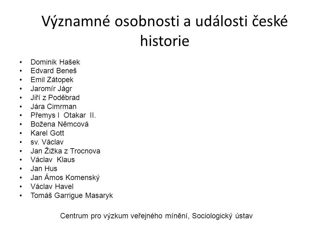 Významné osobnosti a události české historie Dominik Hašek Edvard Beneš Emil Zátopek Jaromír Jágr Jiří z Poděbrad Jára Cimrman Přemys l Otakar II.