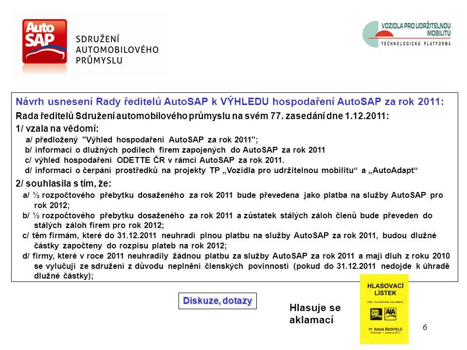 6 Diskuze, dotazy Hlasuje se aklamací Návrh usnesení Rady ředitelů AutoSAP k VÝHLEDU hospodaření AutoSAP za rok 2011: Rada ředitelů Sdružení automobilového průmyslu na svém 77.