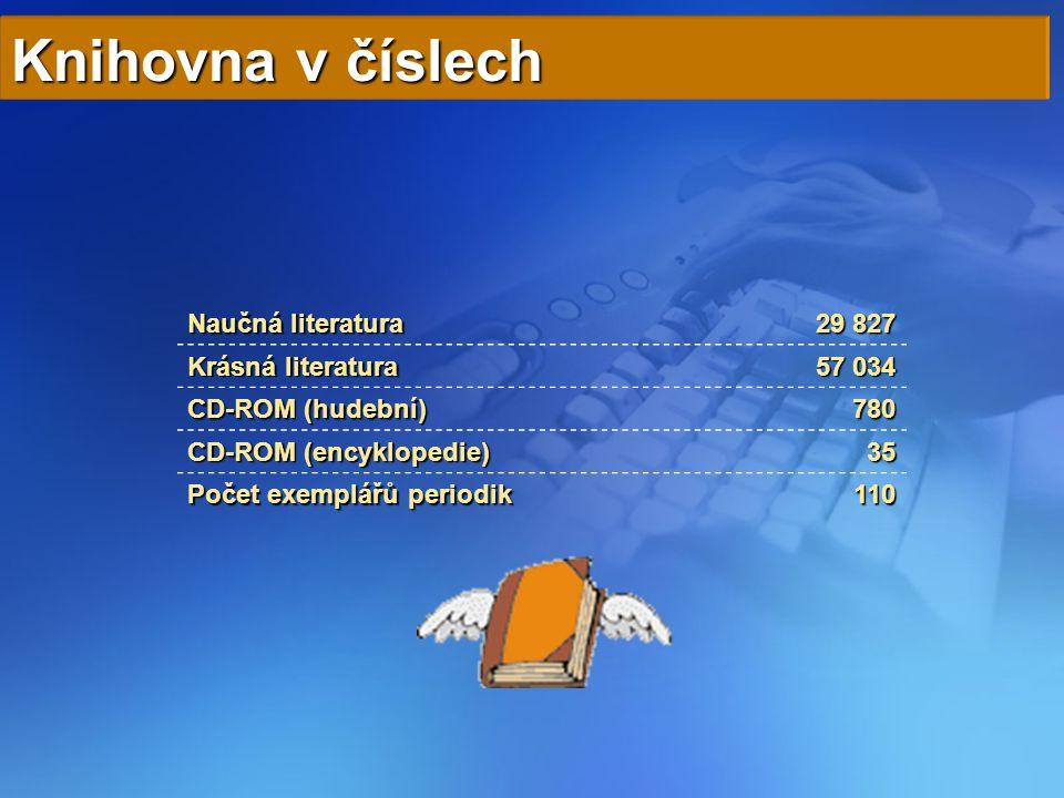 Knihovna v číslech Naučná literatura 29 827 Krásná literatura 57 034 CD-ROM (hudební) 780 CD-ROM (encyklopedie) 35 Počet exemplářů periodik 110