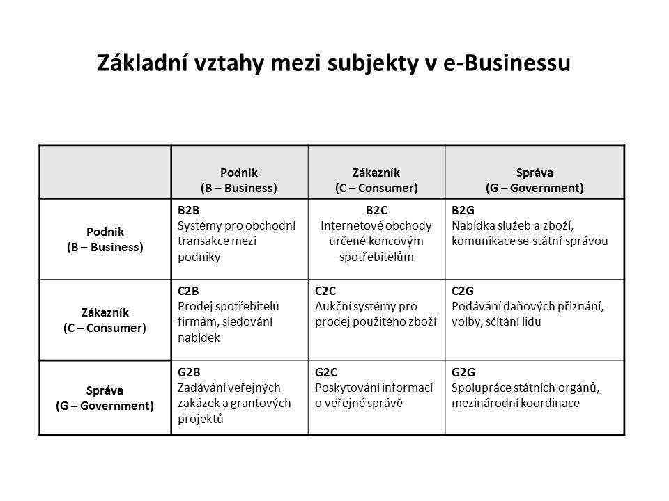 Základní vztahy mezi subjekty v e-Businessu Podnik (B – Business) Zákazník (C – Consumer) Správa (G – Government) Podnik (B – Business) B2B Systémy pr