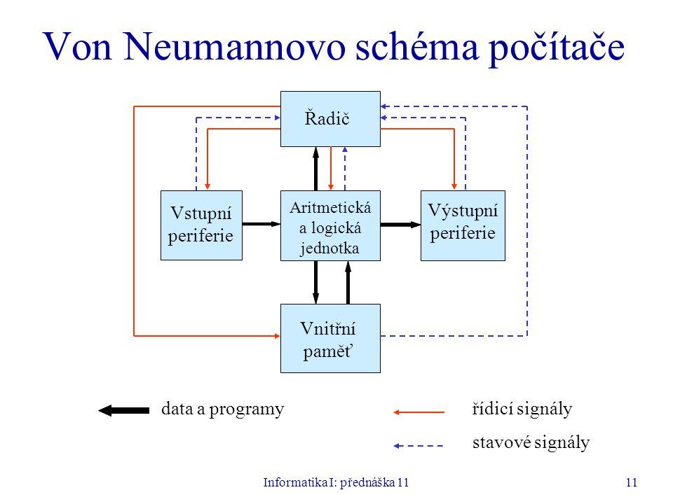 Informatika I: přednáška 1111 Von Neumannovo schéma počítače Vstupní periferie Výstupní periferie Aritmetická a logická jednotka Řadič Vnitřní paměť d