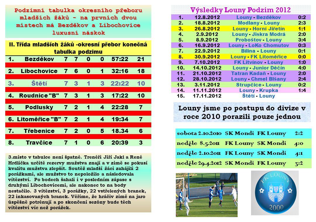 FC Jiskra Modrá – SK Mondi Štětí 6:0(4:0) 11.kolo 4.11.2012 Jeden z největších problémů mužstva starších žáků se opět projevil.