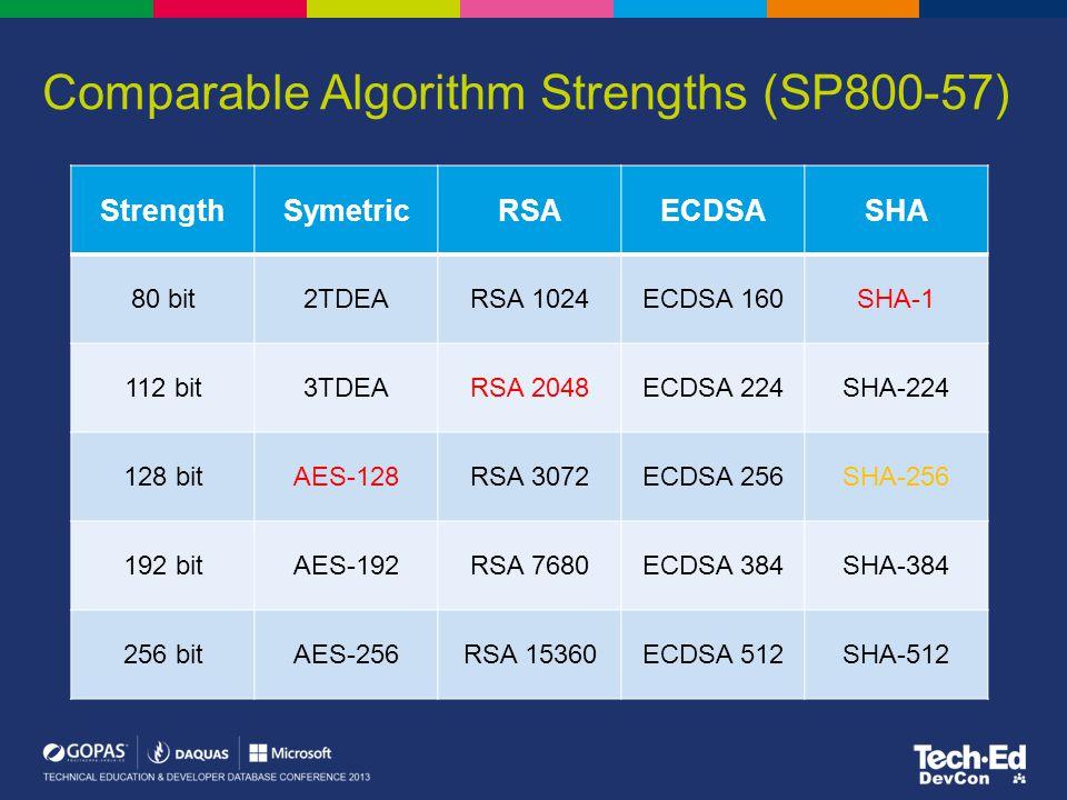 Comparable Algorithm Strengths (SP800-57) StrengthSymetricRSAECDSASHA 80 bit2TDEARSA 1024ECDSA 160SHA-1 112 bit3TDEARSA 2048ECDSA 224SHA-224 128 bitAE