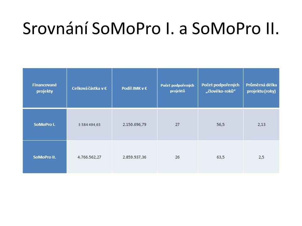 """Srovnání SoMoPro I. a SoMoPro II. Financované projekty Celková částka v €Podíl JMK v € Počet podpořených projektů Počet podpořených """"člověko-roků"""" Prů"""