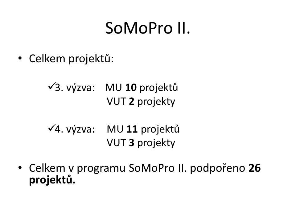 SoMoPro II. Celkem projektů: 3. výzva: MU 10 projektů VUT 2 projekty 4. výzva:MU 11 projektů VUT 3 projekty Celkem v programu SoMoPro II. podpořeno 26