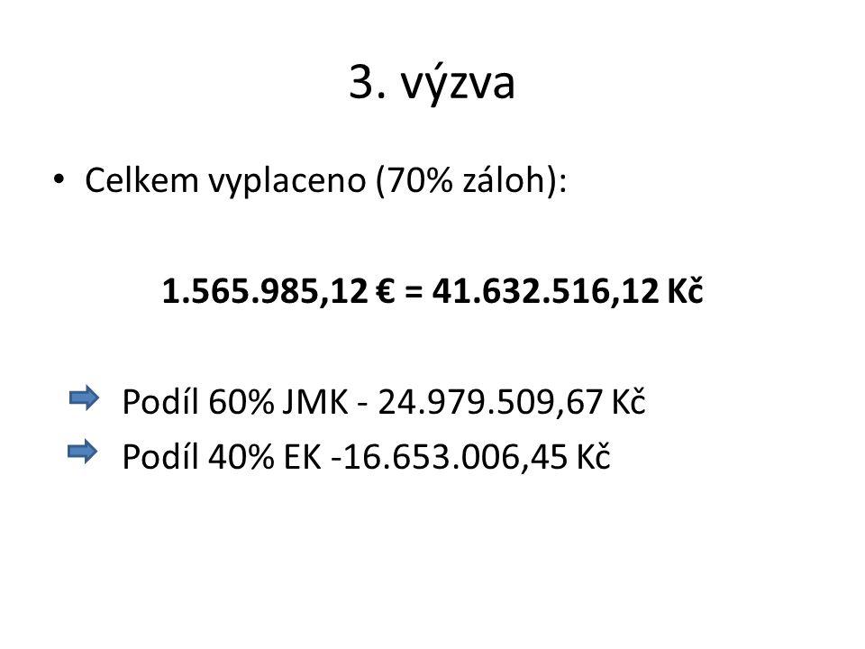 3. výzva Celkem vyplaceno (70% záloh): 1.565.985,12 € = 41.632.516,12 Kč Podíl 60% JMK - 24.979.509,67 Kč Podíl 40% EK -16.653.006,45 Kč