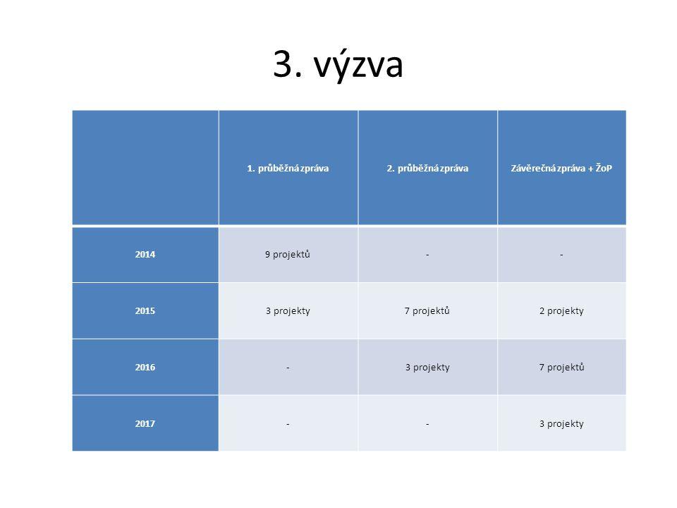 3. výzva 1. průběžná zpráva2.