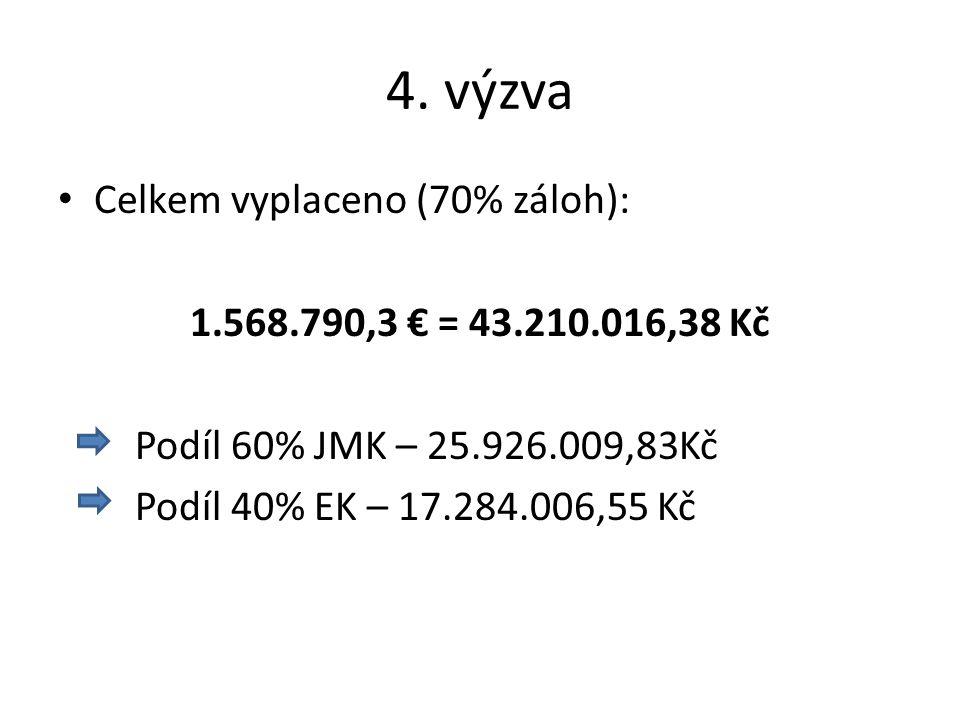 4. výzva Celkem vyplaceno (70% záloh): 1.568.790,3 € = 43.210.016,38 Kč Podíl 60% JMK – 25.926.009,83Kč Podíl 40% EK – 17.284.006,55 Kč