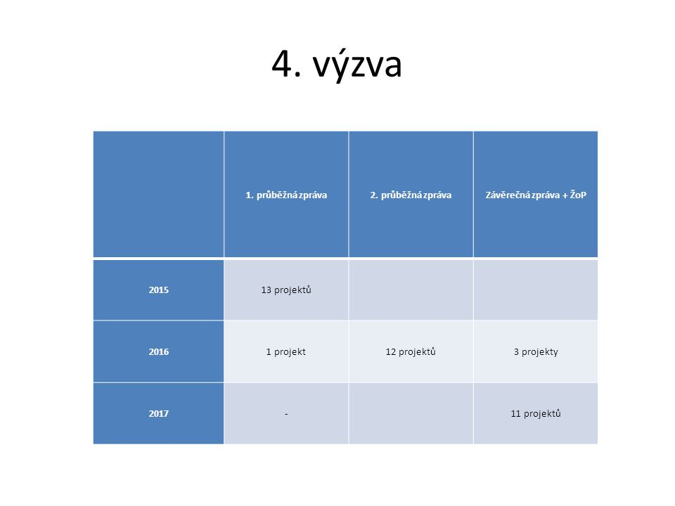 4. výzva 1. průběžná zpráva2.