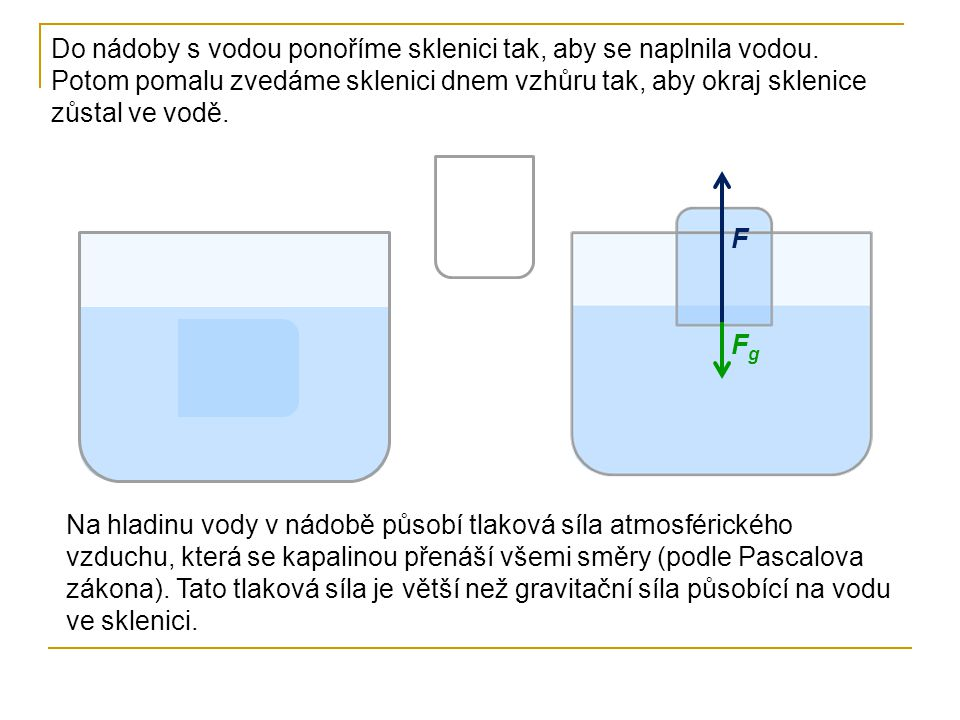 Do nádoby s vodou ponoříme sklenici tak, aby se naplnila vodou. Potom pomalu zvedáme sklenici dnem vzhůru tak, aby okraj sklenice zůstal ve vodě. Na h