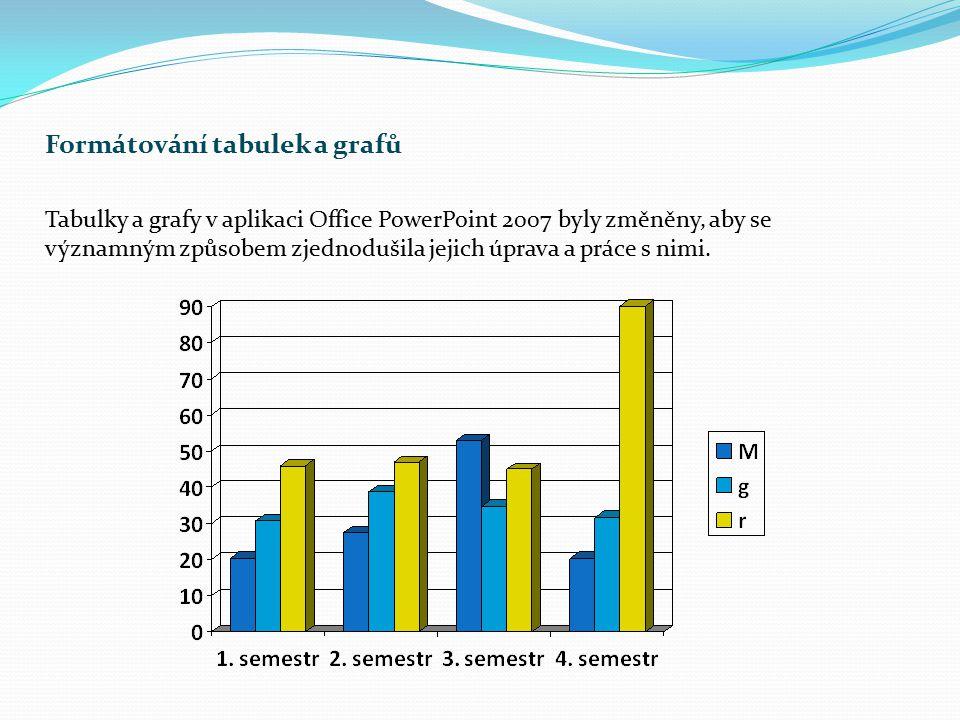 Formátování tabulek a grafů Tabulky a grafy v aplikaci Office PowerPoint 2007 byly změněny, aby se významným způsobem zjednodušila jejich úprava a prá