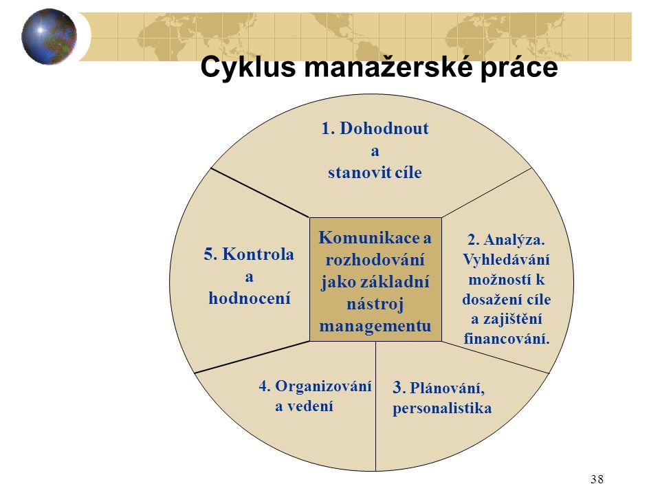 38 Cyklus manažerské práce Komunikace a rozhodování jako základní nástroj managementu 1. Dohodnout a stanovit cíle 3. Plánování, personalistika 4. Org