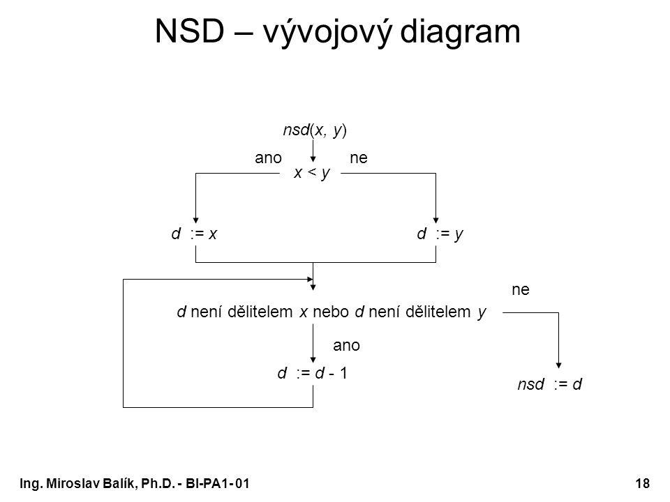 Ing. Miroslav Balík, Ph.D. - BI-PA1- 0118 NSD – vývojový diagram nsd(x, y) x < y d := xd := y d není dělitelem x nebo d není dělitelem y d := d - 1 an