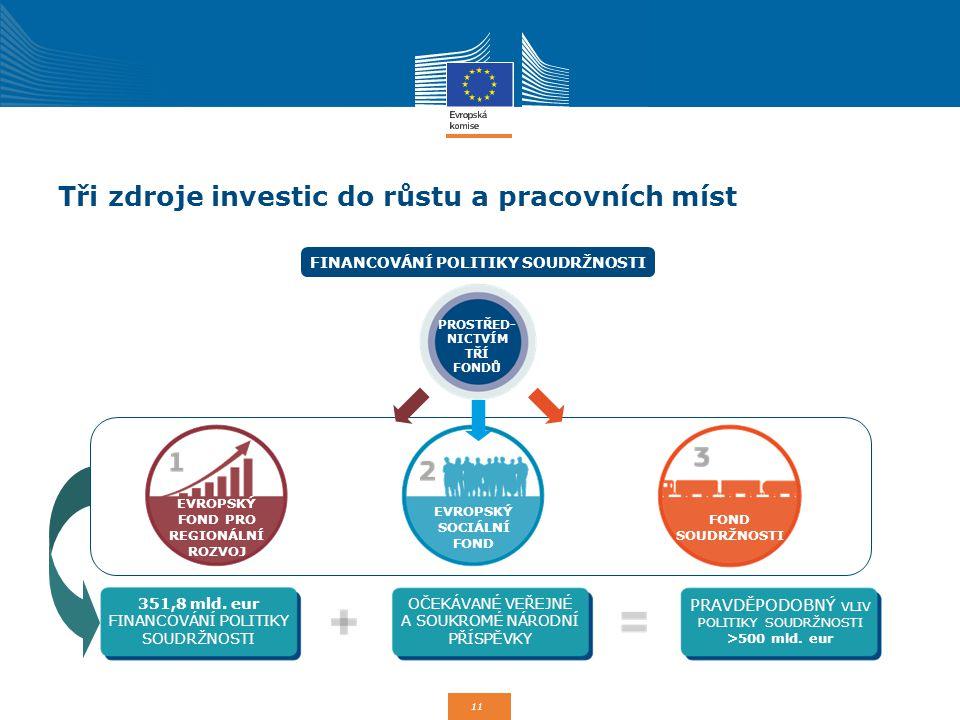 11 351,8 mld. eur FINANCOVÁNÍ POLITIKY SOUDRŽNOSTI OČEKÁVANÉ VEŘEJNÉ A SOUKROMÉ NÁRODNÍ PŘÍSPĚVKY PRAVDĚPODOBNÝ VLIV POLITIKY SOUDRŽNOSTI >500 mld. eu