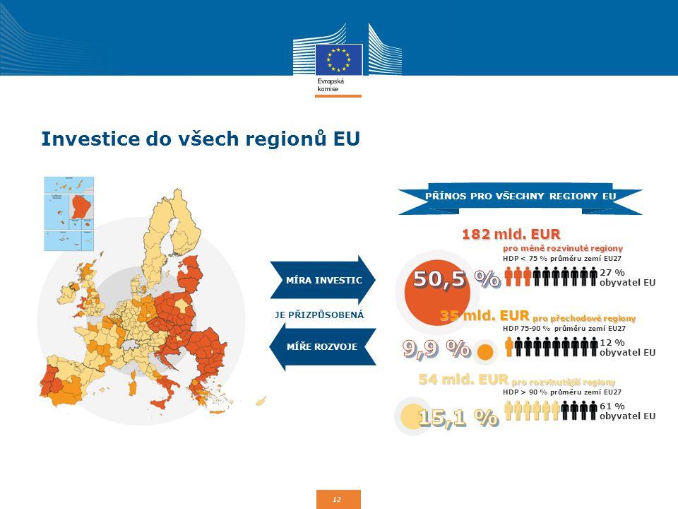 12 Investice do všech regionů EU JE PŘIZPŮSOBENÁ PŘÍNOS PRO VŠECHNY REGIONY EU MÍRA INVESTIC MÍŘE ROZVOJE 182 mld. EUR pro méně rozvinuté regiony HDP