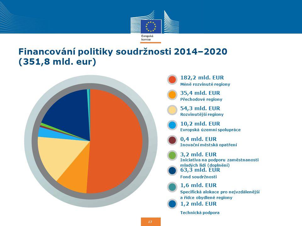 13 Financování politiky soudržnosti 2014–2020 (351,8 mld. eur) 182,2 mld. EUR 35,4 mld. EUR 54,3 mld. EUR 10,2 mld. EUR 0,4 mld. EUR 3,2 mld. EUR 63,3
