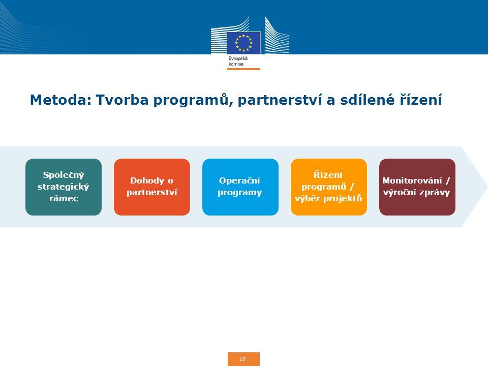 15 Metoda: Tvorba programů, partnerství a sdílené řízení Společný strategický rámec Dohody o partnerství Operační programy Řízení programů / výběr pro
