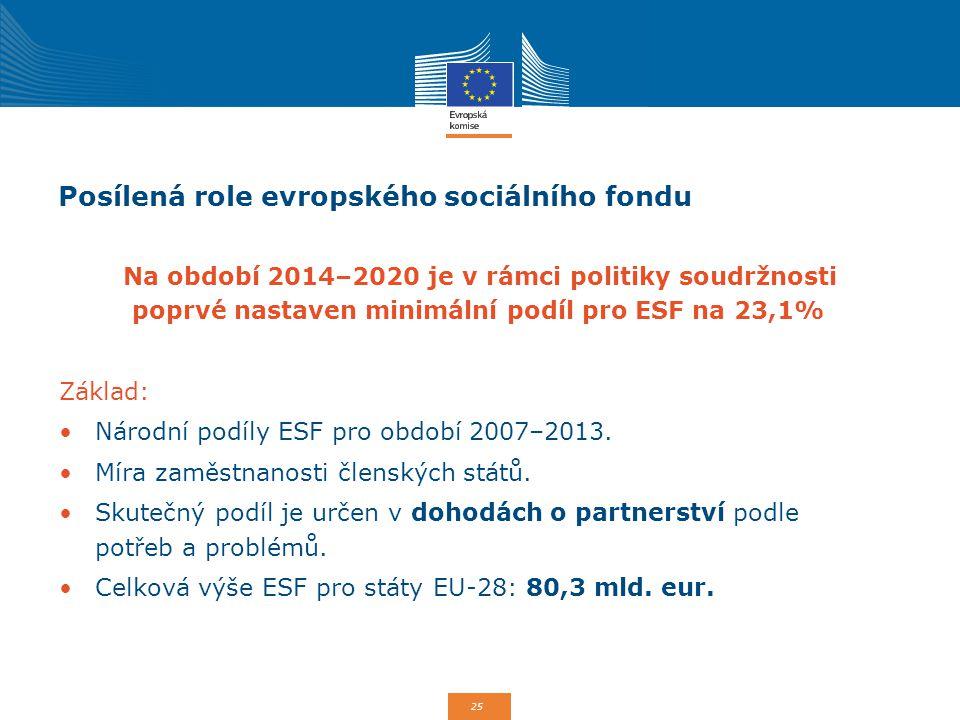 25 Posílená role evropského sociálního fondu Na období 2014–2020 je v rámci politiky soudržnosti poprvé nastaven minimální podíl pro ESF na 23,1% Zákl