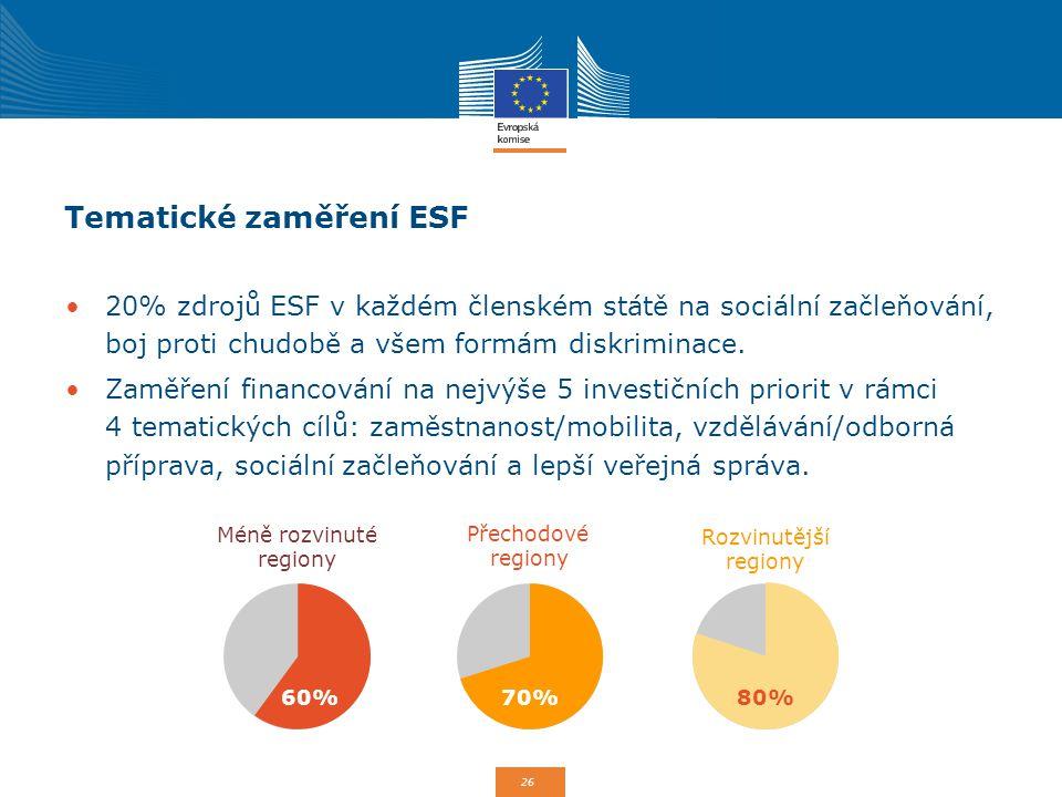 26 Tematické zaměření ESF 20% zdrojů ESF v každém členském státě na sociální začleňování, boj proti chudobě a všem formám diskriminace. Zaměření finan