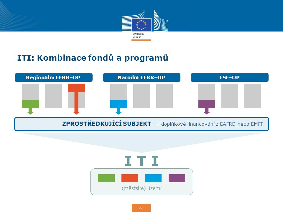 29 ITI: Kombinace fondů a programů Regionální EFRR–OPNárodní EFRR–OPESF–OP ZPROSTŘEDKUJÍCÍ SUBJEKT + doplňkové financování z EAFRD nebo EMFF (městské)