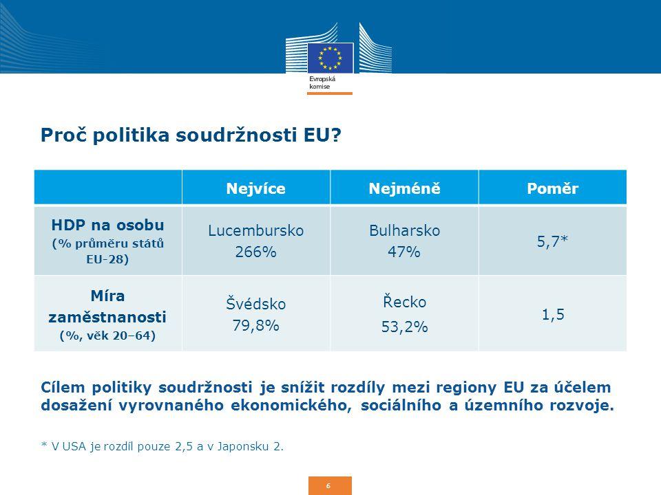 6 Proč politika soudržnosti EU? NejvíceNejméněPoměr HDP na osobu (% průměru států EU-28) Lucembursko 266% Bulharsko 47% 5,7* Míra zaměstnanosti (%, vě