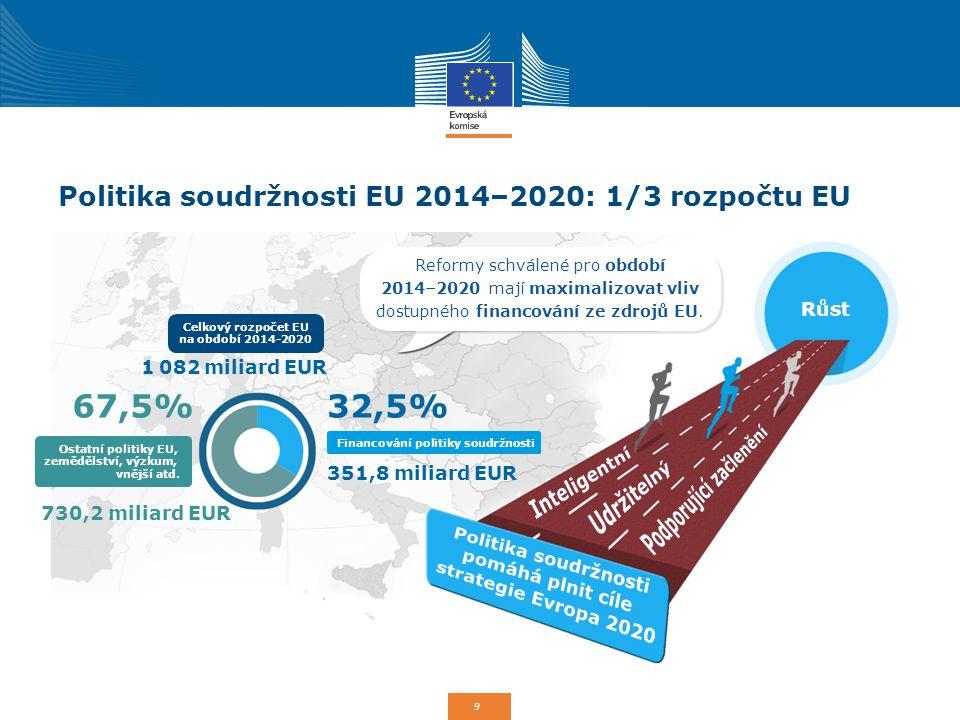 9 Politika soudržnosti EU 2014–2020: 1/3 rozpočtu EU Reformy schválené pro období 2014–2020 mají maximalizovat vliv dostupného financování ze zdrojů E