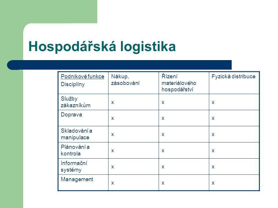 Hospodářská logistika Podnikové funkce Disciplíny Nákup, zásobování Řízení materiálového hospodářství Fyzická distribuce Služby zákazníkům xxx Doprava