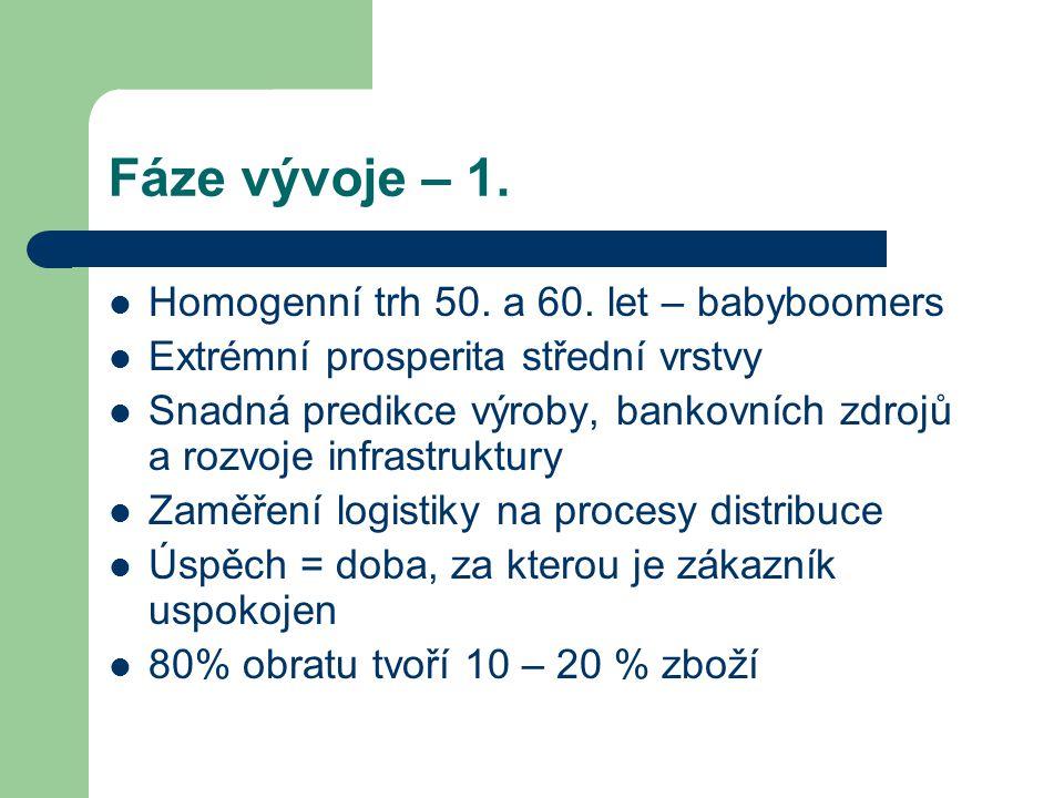 Fáze vývoje – 1. Homogenní trh 50. a 60. let – babyboomers Extrémní prosperita střední vrstvy Snadná predikce výroby, bankovních zdrojů a rozvoje infr