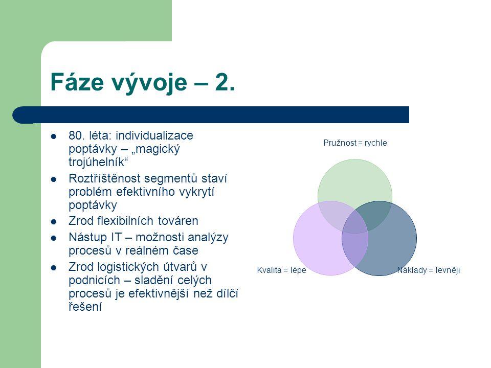 """Fáze vývoje – 2. 80. léta: individualizace poptávky – """"magický trojúhelník"""" Roztříštěnost segmentů staví problém efektivního vykrytí poptávky Zrod fle"""