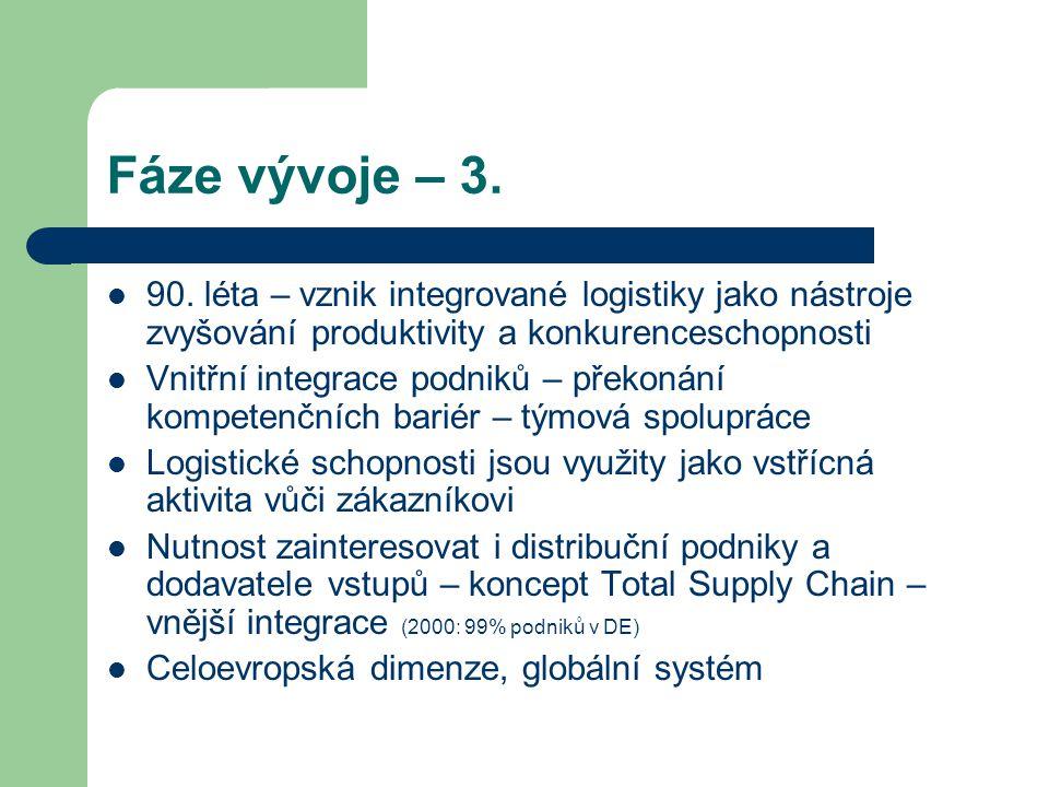Fáze vývoje – 3. 90. léta – vznik integrované logistiky jako nástroje zvyšování produktivity a konkurenceschopnosti Vnitřní integrace podniků – překon
