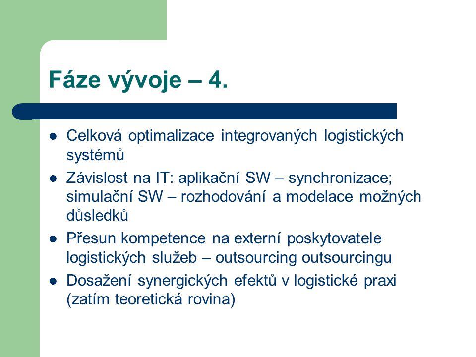 Fáze vývoje – 4. Celková optimalizace integrovaných logistických systémů Závislost na IT: aplikační SW – synchronizace; simulační SW – rozhodování a m