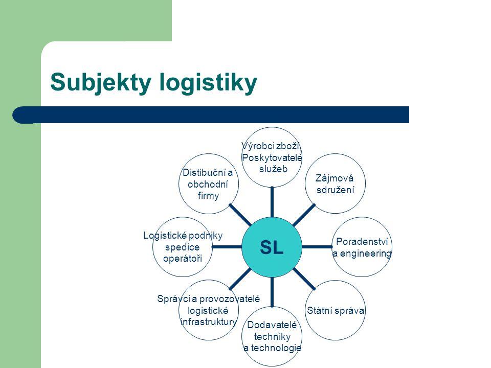 Subjekty logistiky SL Výrobci zboží, Poskytovatelé služeb Zájmová sdružení Poradenství a engineering Státní správa Dodavatelé techniky a technologie S
