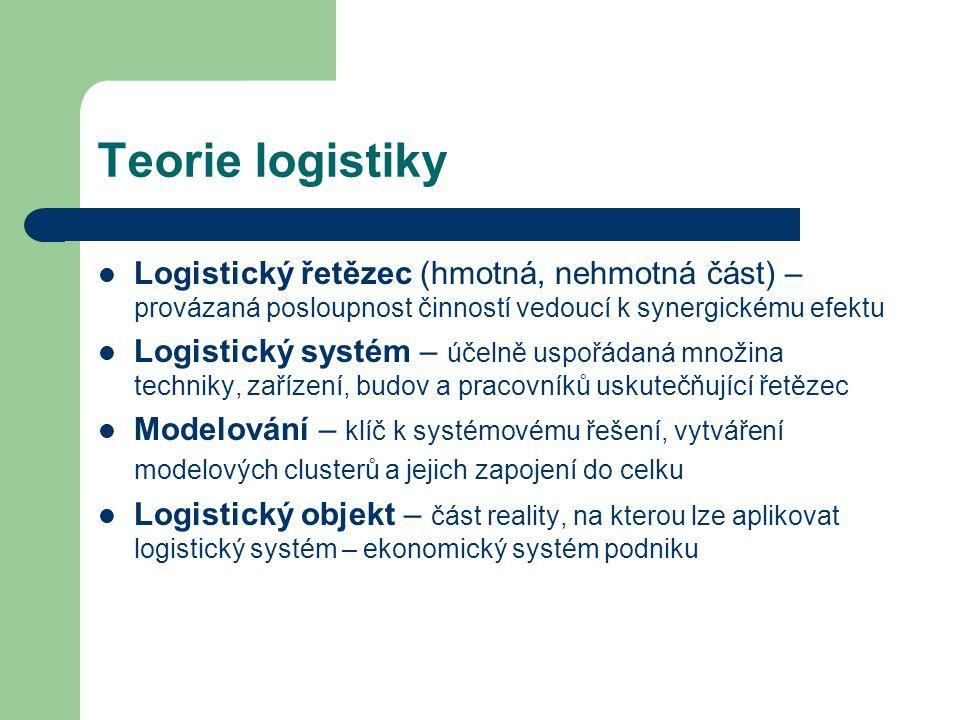 Teorie logistiky Logistický řetězec (hmotná, nehmotná část) – provázaná posloupnost činností vedoucí k synergickému efektu Logistický systém – účelně
